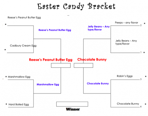 Easter Candy Bracket - WE HAVE A WINNER!
